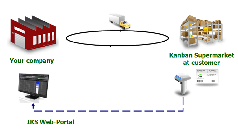 Customer-Kanban