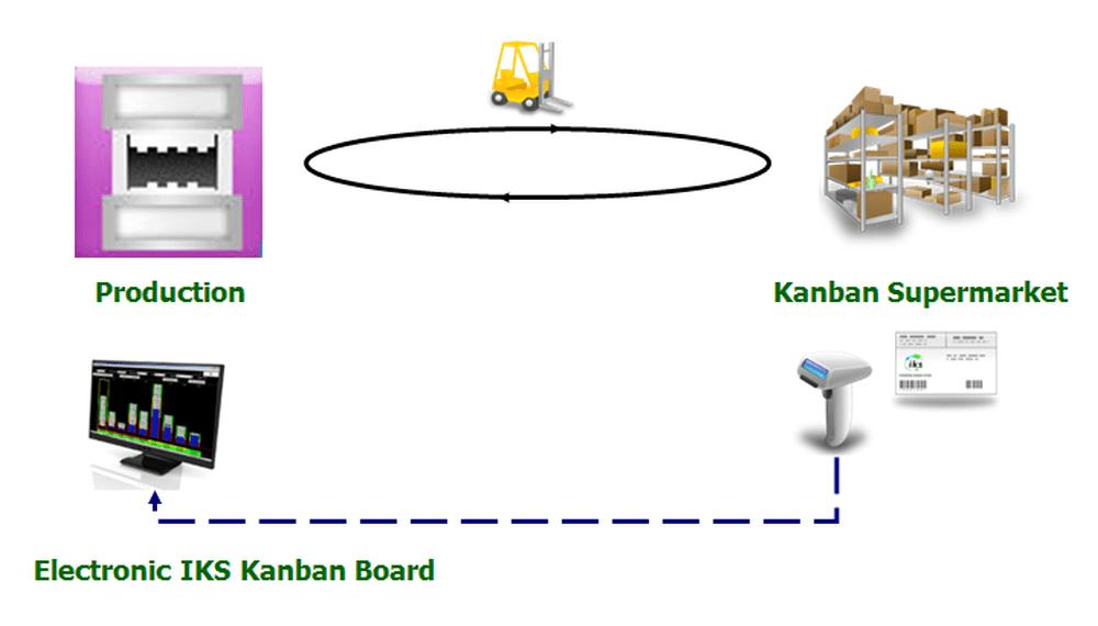 Production-Kanban