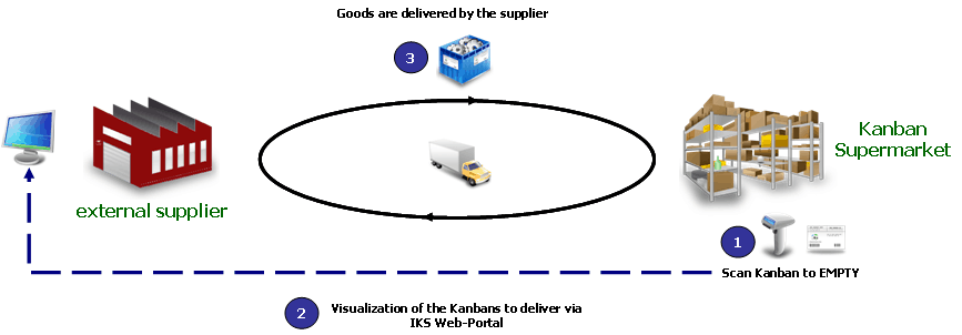 Supplier Kanban via Web-Portal