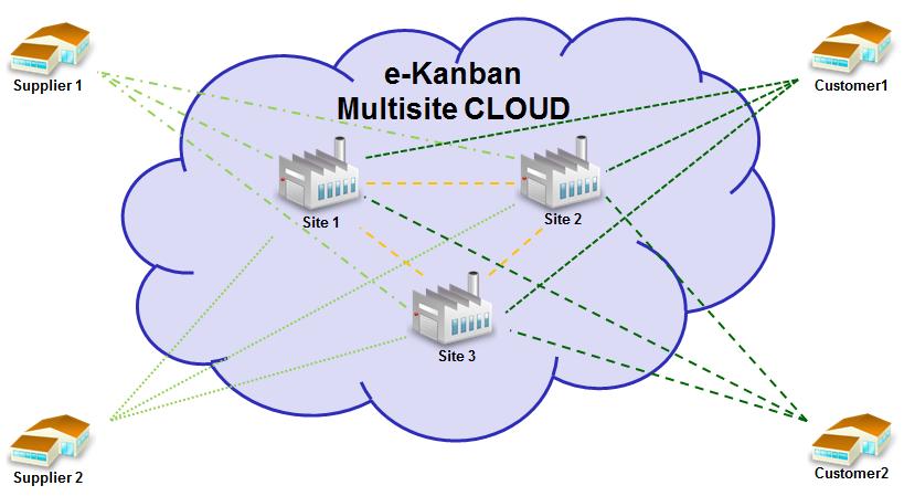 e-Kanban-Multisite-Cloud