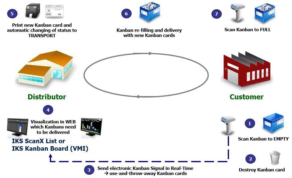 Customer Kanban with e-Kanban System IKS