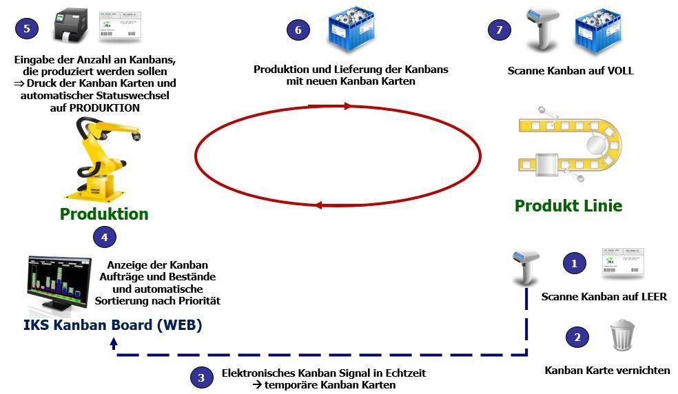 Kanban in Produktion mit e-Kanban System IKS