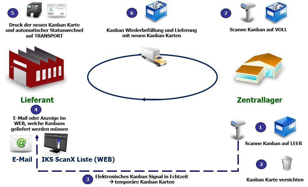 Lieferanten Kanban mit e-Kanban System IKS