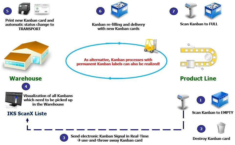 Transport Kanban with e-Kanban System IKS