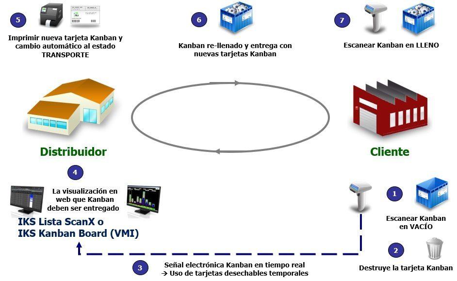 Clientes Kanban con sistema e-Kanban IKS