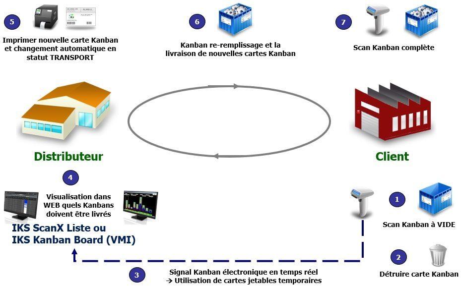 Clients Kanban avec système e-Kanban IKS
