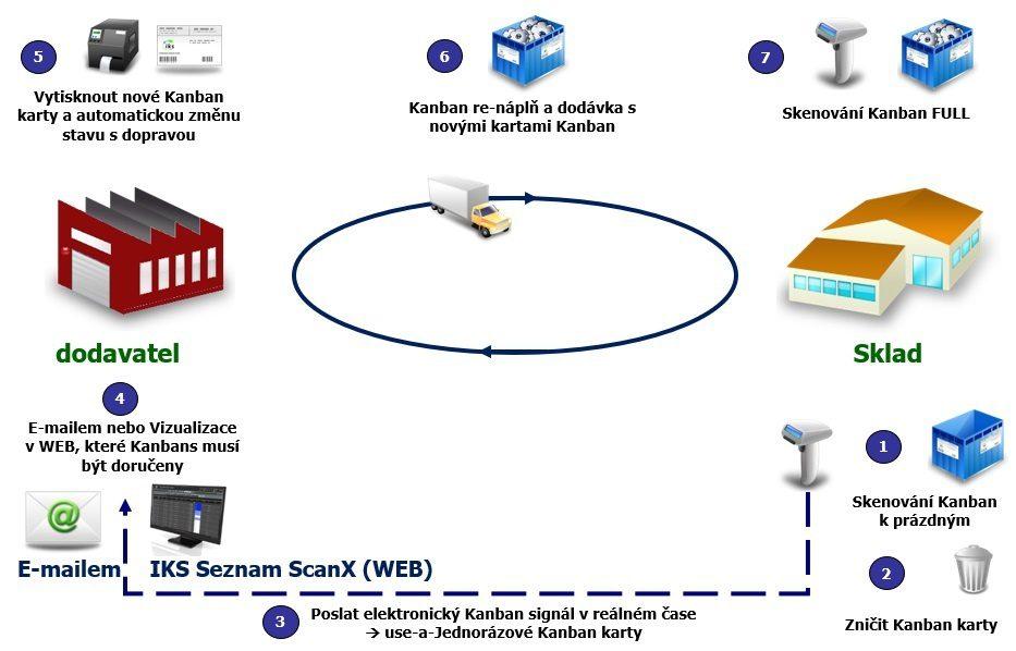 Dodavatelé Kanban s e-Kanban systémem IKS