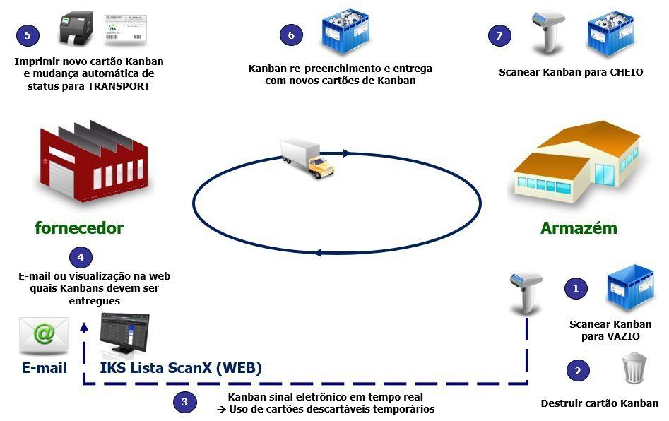 Fornecedores Kanban com sistema e-Kanban IKS