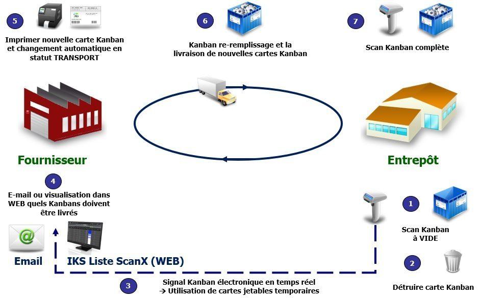 Fournisseurs Kanban avec système e-Kanban IKS