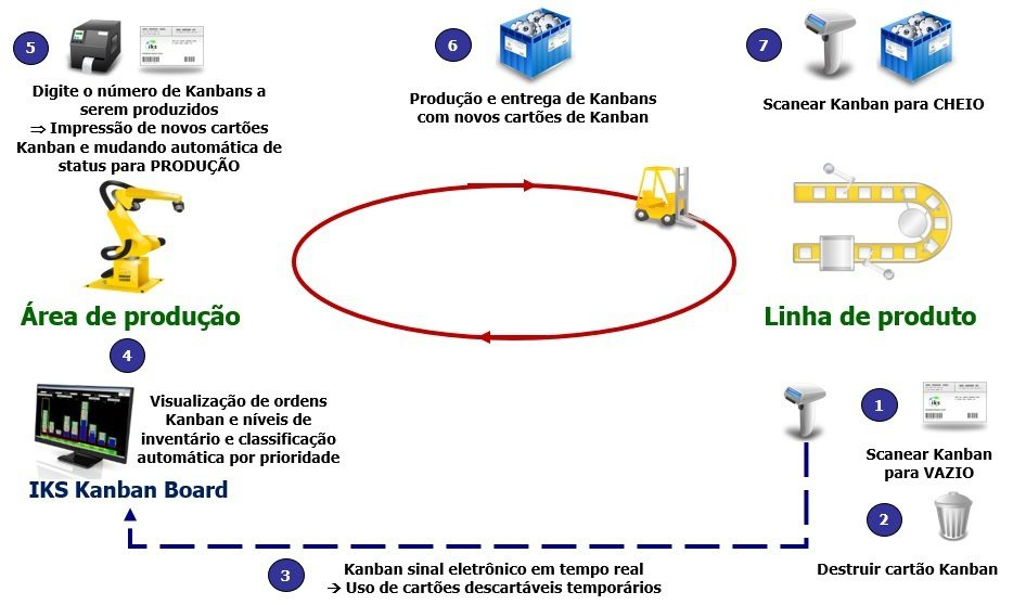 Kanban de produção com o sistema e-Kanban IKS