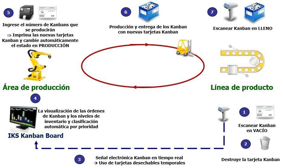 Producción Kanban con sistema e-Kanban IKS