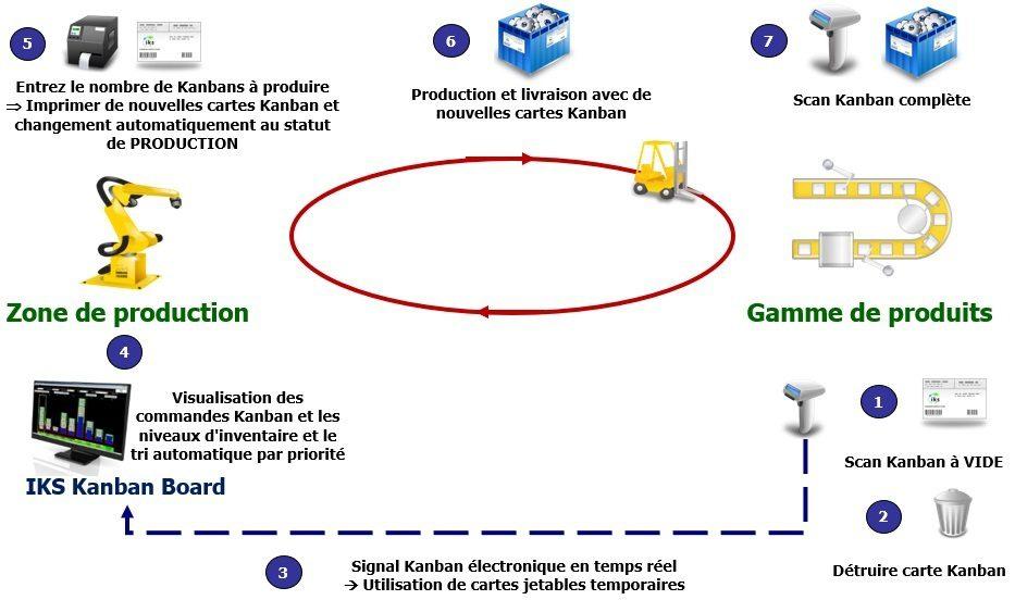 Production Kanban avec système e-Kanban IKS
