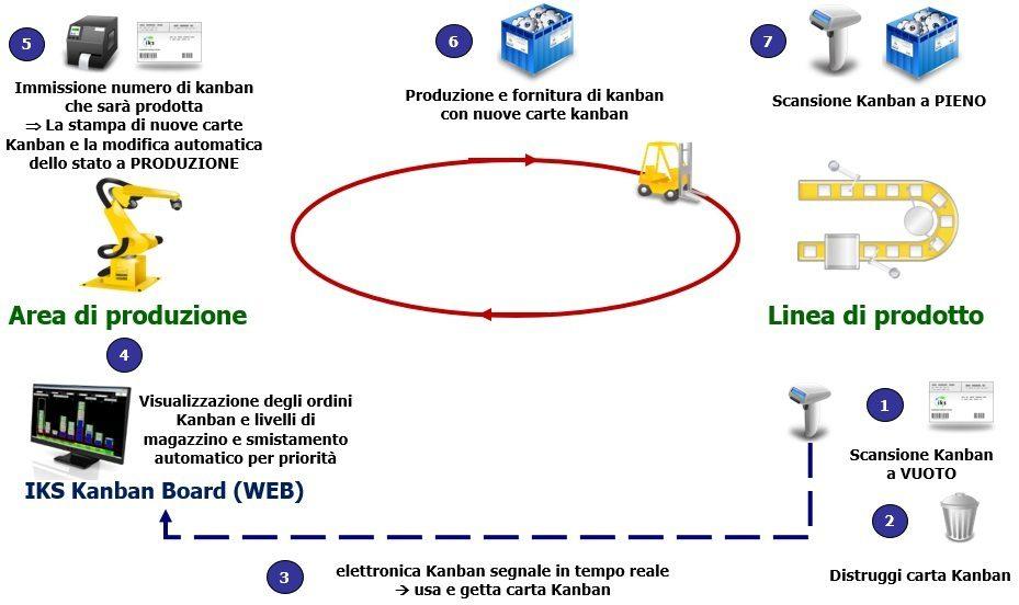 Produzione Kanban con sistema e-Kanban IKS