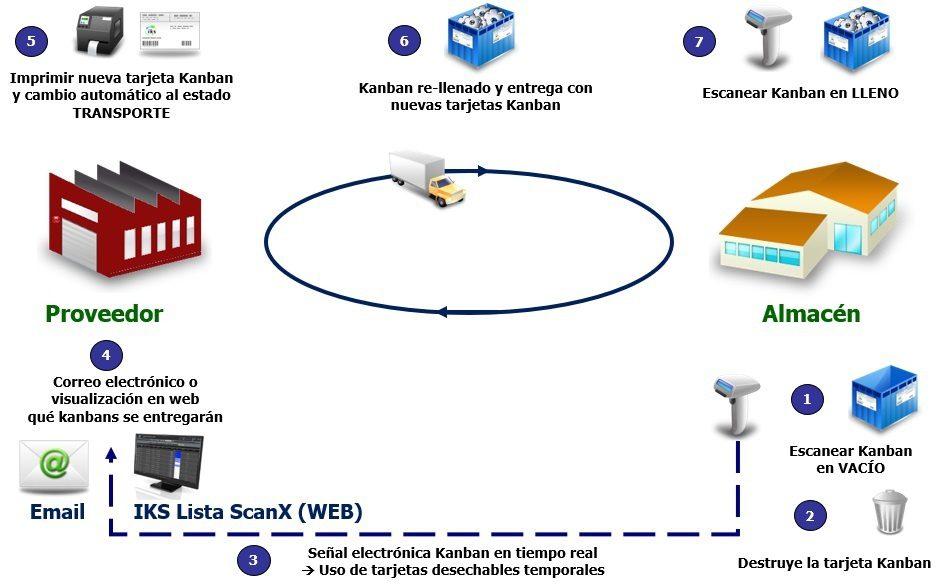 Proveedors Kanban con sistema e-Kanban IKS