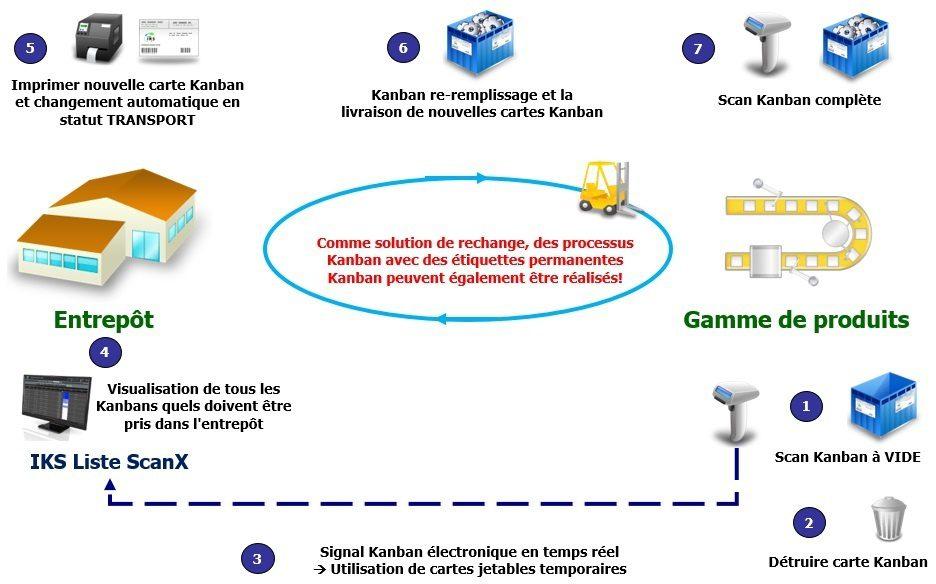 Transport Kanban avec système e-Kanban IKS