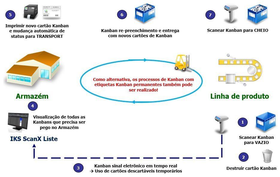 Transporte Kanban com o sistema e-Kanban IKS