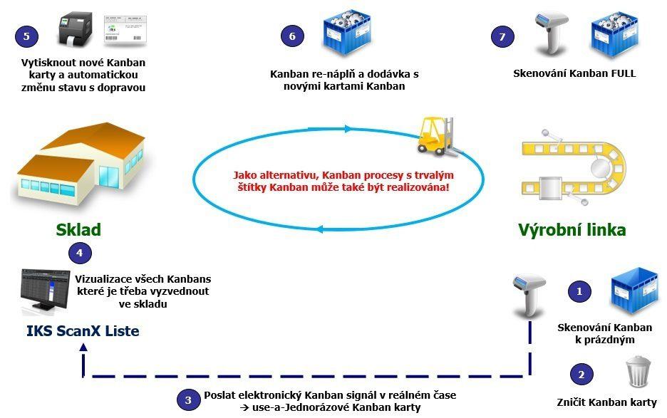 Transportujte Kanban s e-Kanban systémem IKS