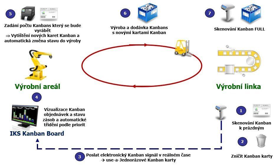 Výroba Kanban s e-Kanban systémem IKS