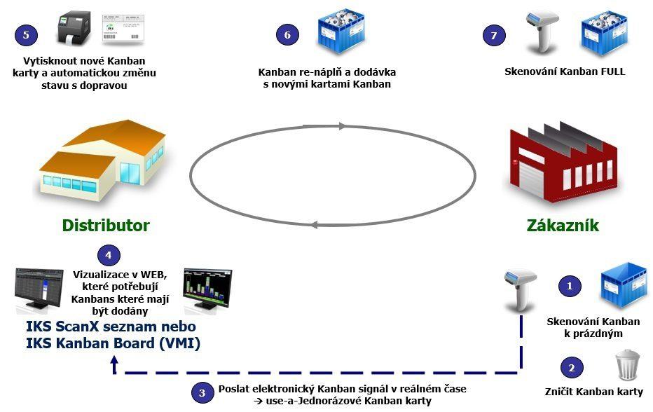 Zákazníci Kanban s e-Kanban systémem IKS