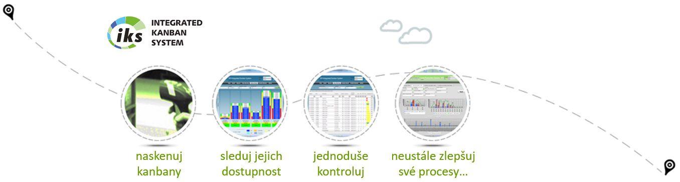 e-Kanban Systém IKS