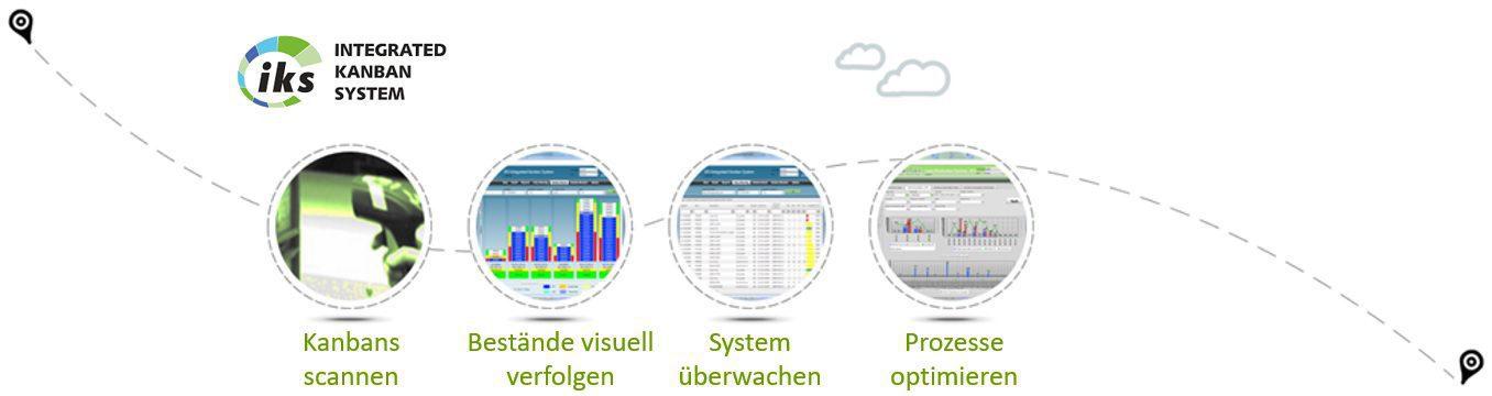e-Kanban System IKS